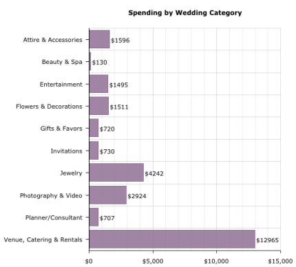 New Hampshire Wedding Costs